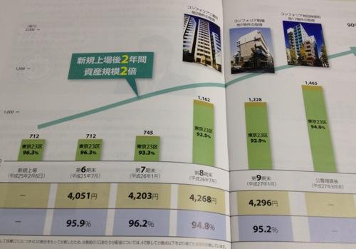 コンフォリア・レジデンシャル投資法人 2年で資産規模は2倍に