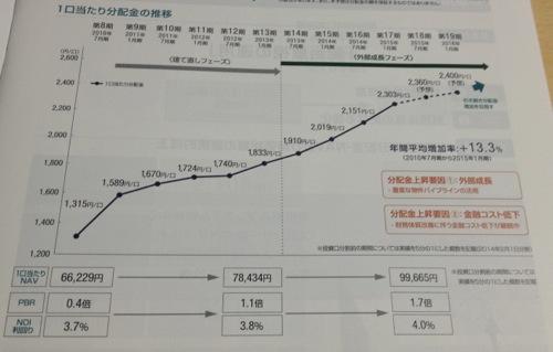 森ヒルズリート投資法人 順調に回復する分配金