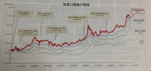 アドバンス・レジデンス投資法人 2010年3月以降の株価推移