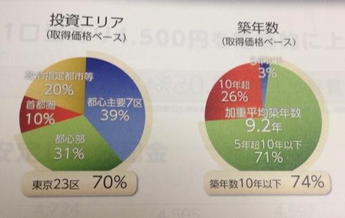 アドバンス・レジデンス投資法人 東京23区への投資比率が多めです