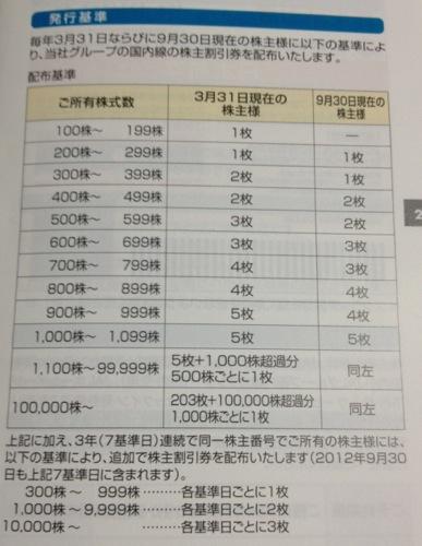 9201 日本航空 株主優待の発行基準