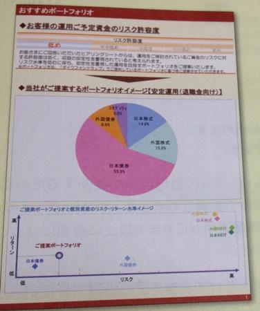 提案されるポートフォリオの一例