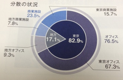 オフィス・東京重視です
