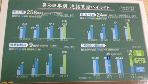 SRAHD ついに5円増配です