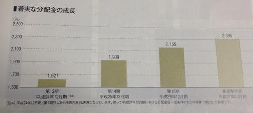 ジャパン・ホテル・リート投資法人 分配金成長中