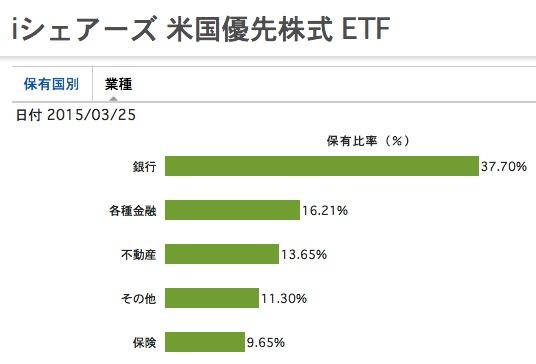 PFF 業種別保有比率