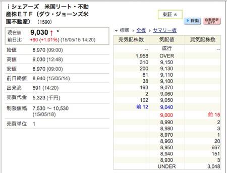 iシェアーズ 米国リート・不動産株ETF