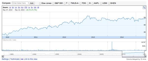 T AT&T 株価推移