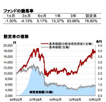 基準価額の推移