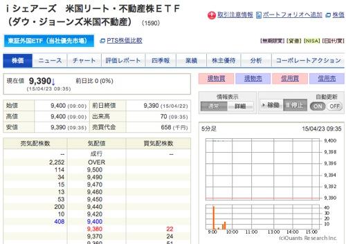 iシェアーズ米国リート・不動産株ETF