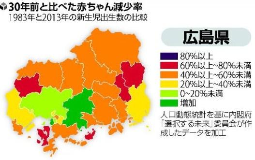 広島県の出生数