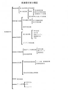 鉄道 分類