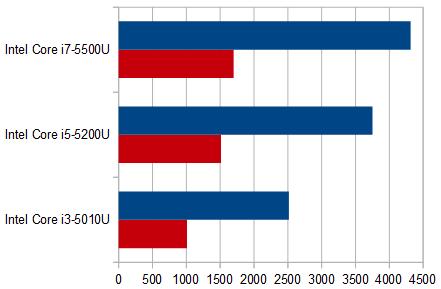 HP Pavilion 15-ab000_プロセッサー比較