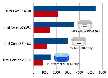 HP mini 300 プロセッサー比較