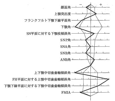 103B-33 セファロ