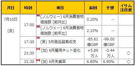 経済指標20150710