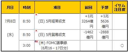 経済指標20150708