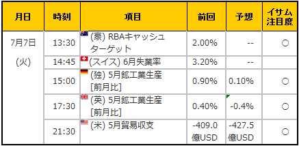 経済指標20150707