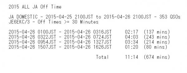 2015ALL_JA Off_Time