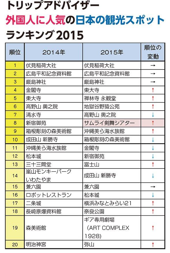 「外国人に人気の日本の観光地」so