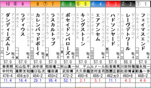 京橋特別のキングストーン単勝に50万いれた