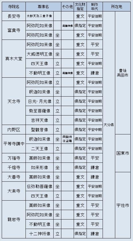 大分県観仏探訪先のリスト