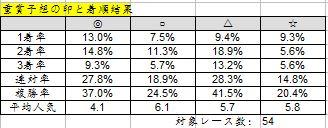 2014-8-12_重賞予想結果と印