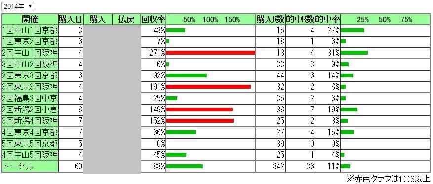 2014年 馬券成績
