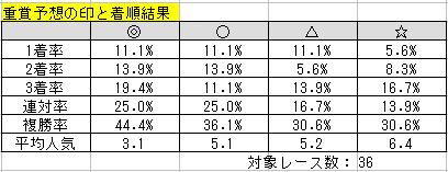 2015-3までの予想印と馬券内率