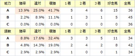 CBC賞_能力調教