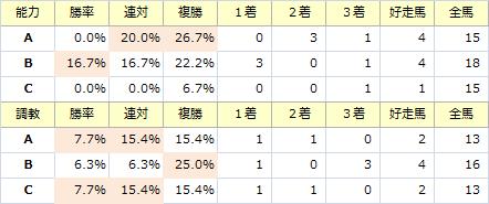 ラジオNIKKEI賞_能力調教