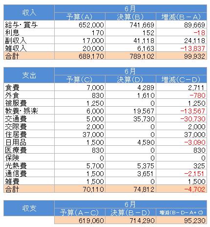 収支(2015.5)