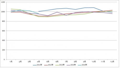 2015年4月のマルコの体重グラフ