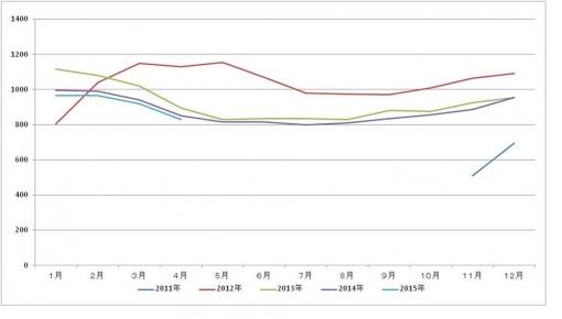 2015年4月のミッキーの体重グラフ