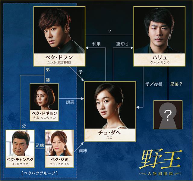 yaou_chart.jpg