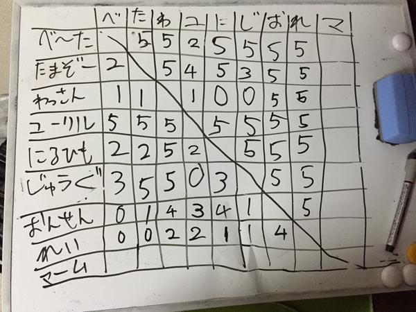 ぷよサー結果