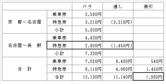 乗継割引の比較表
