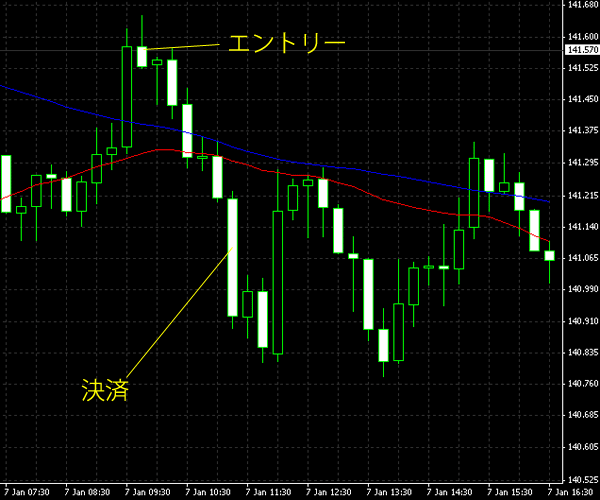20150108eurjpy.png