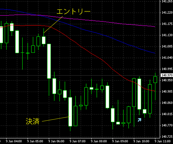 20150110eurjpy.png