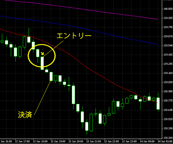20150114eurjpy.png