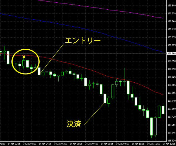 20150115eurjpy.png