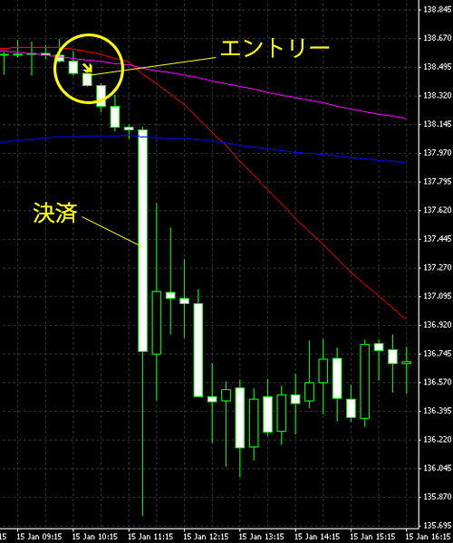 20150116eurjpy.png