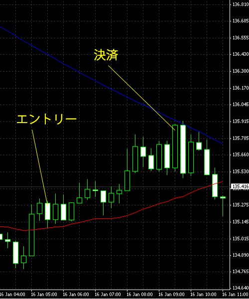 20150117eurjpy.png
