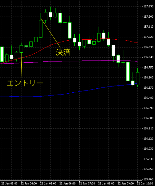 20150123eurjpy.png