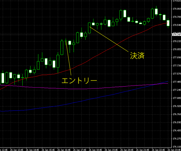 20150127gbpjpy.png