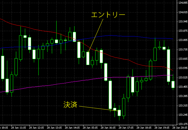 20150129eurjpy.png