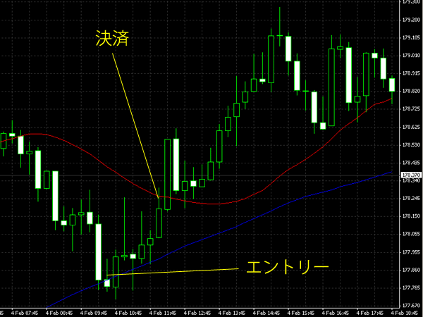 20150205gbpjpy.png