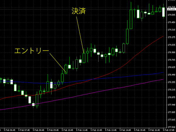 20150206gbpjpy.png