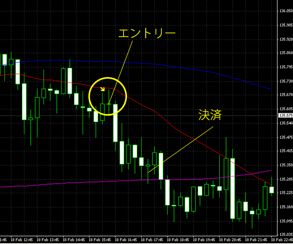 20150219eurjpy.png
