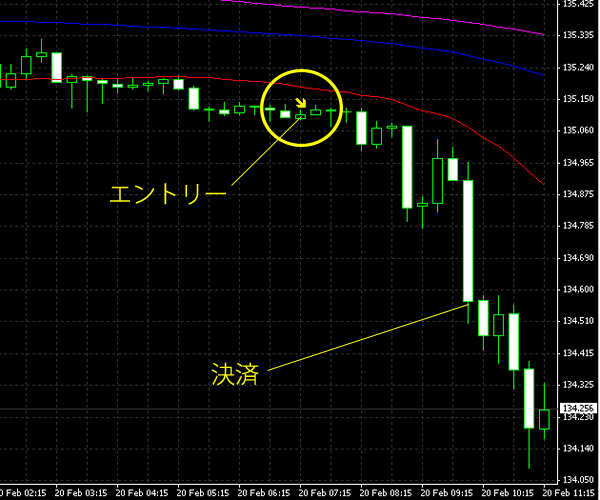 20150221eurjpy.png
